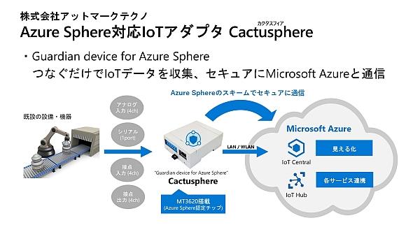 アットマークテクノの「Cactusphere」