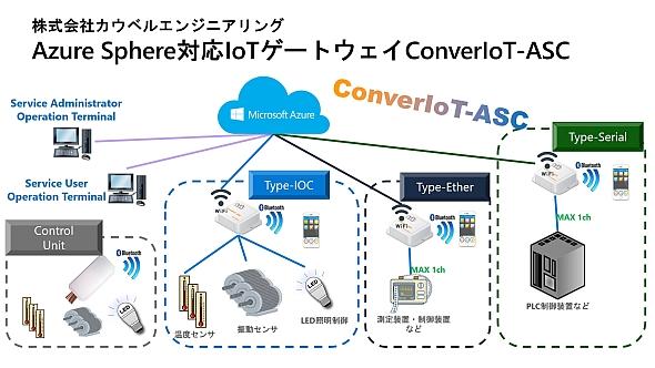 カウベル エンジニアリングの「ConverIoT-ASC」