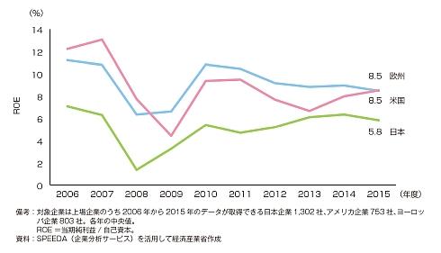 世界の上場企業(製造業)のROE推移