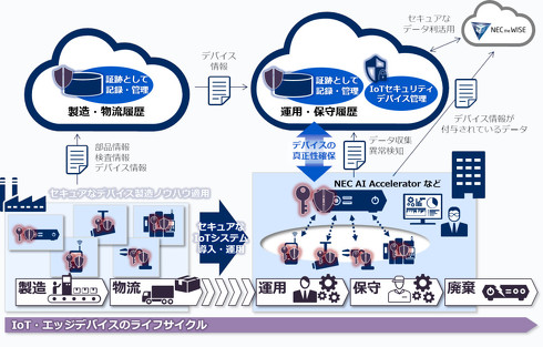 「NEC AI Accelerator」にブロックチェーン技術などを組み合わせたセキュリティサービス[クリックして拡大]出典:NEC