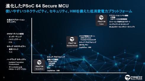 「PSoC 64」のセキュリティ機能