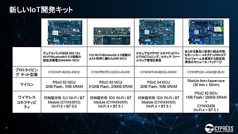 「IoT-AdvantEdge」のIoT開発キットのラインアップ