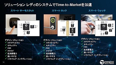「IoT-AdvantEdge」でスマートサーモスタット、スマートロック、スマートウォッチの開発を加速できる