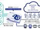 さまざまな産業で利用可能な産業用LTEゲートウェイの開発を開始