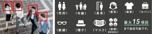 顔認識は0.2秒で実行し、年齢や性別、身長などの属性を自動認識する[クリックして拡大]出典:アイリスオーヤマ