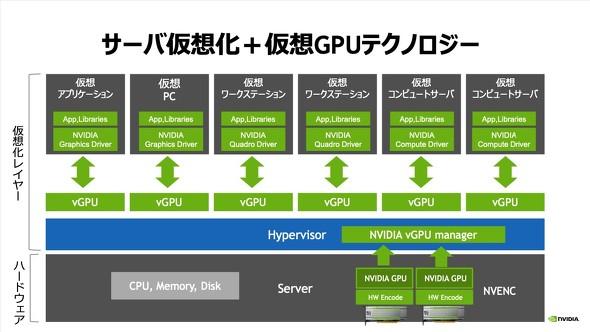 仮想GPUソリューションについて