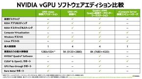vGPUソフトウェア比較