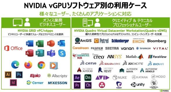 vGPUソフトウェア別の利用ケース