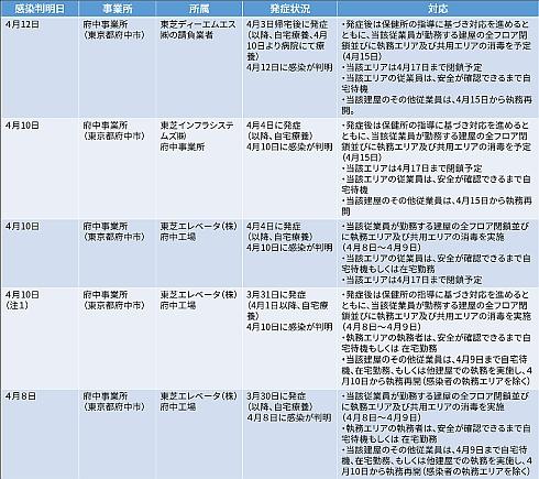 東芝グループの国内事業所におけるCOVID-19感染者の状況と対応