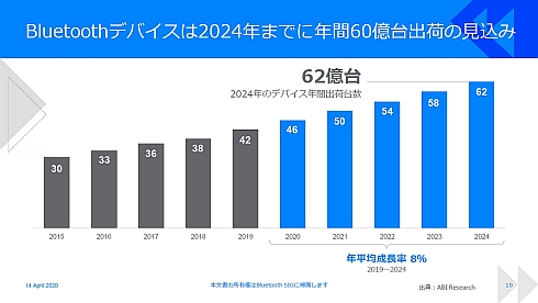 Bluetooth搭載機器の年間出荷台数の推移