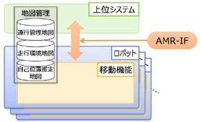 自律型移動ロボット向けインタフェース「AMR-IF」 出典:NEDO