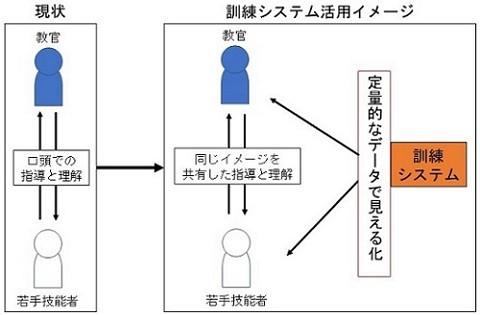 訓練システムの活用イメージ[クリックして拡大]出典:日立建機