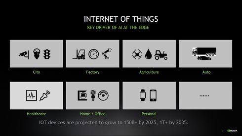 IoTデバイスにAIを組み込む必要性が今後さらに増加すると見込まれる[クリックして拡大]出典:NVIDIA