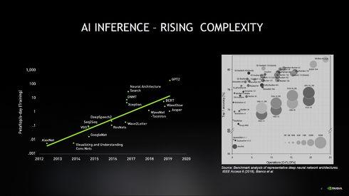 推論フェーズにおけるAIモデルの複雑性は年々向上している[クリックして拡大]出典:NVIDIA