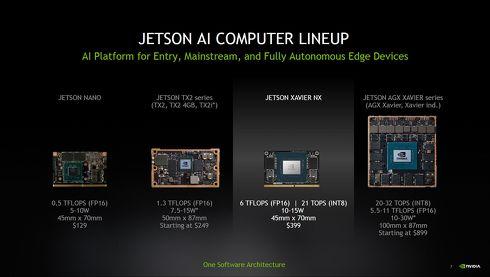 AIコンピュータ「Jetson Computer」の製品ラインアップ[クリックして拡大]出典:NVIDIA