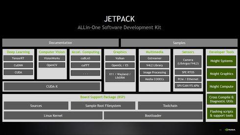 JetPackを構成するソフトウェアパッケージ[クリックして拡大]出典:NVIDIA