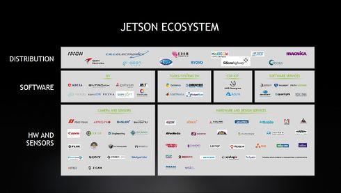 日本企業としてはソニーやキヤノン、マクニカの他、AIベンチャーのABEJAなども記載されている[クリックして拡大]出典:NVIDIA