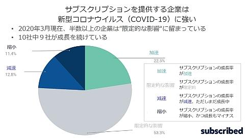 サブスクリプションサービスを提供する企業はCOVID-19にも強い