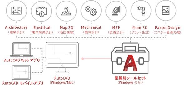 図1 AutoCADのサブスクリプション「AutoCAD including specialized toolsets」について 出典:オートデスク