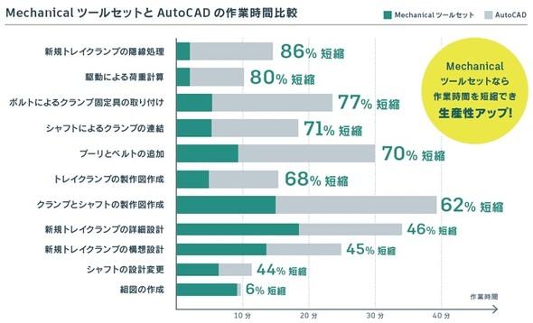 図13 MechanicalツールセットとAutoCADの作業時間比較