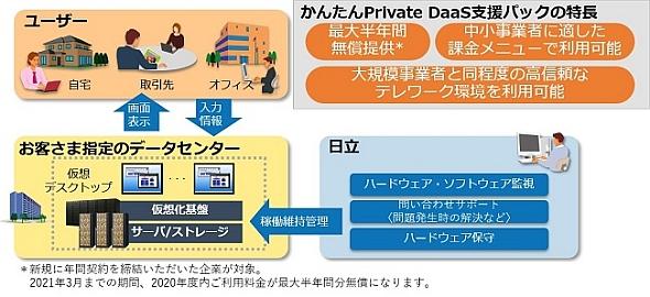 「かんたんPrivate DaaS支援パック」の概要