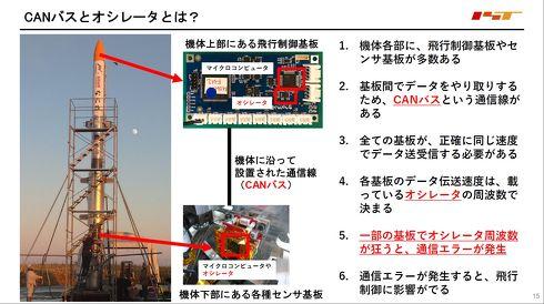 5号機の延期にはCAN-BUSとオシレーターのエラーが深く関係する[クリックして拡大]出典:インターステラテクノロジズ