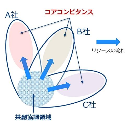 NTTコミュニケーションズの「Smart Factory」のターゲット領域
