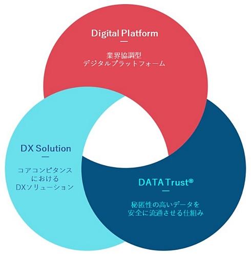 「Smart Factory」の3つのアプローチ