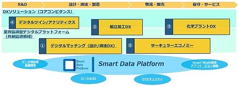 「Smart Factory」を実現する5つのアクティビティー