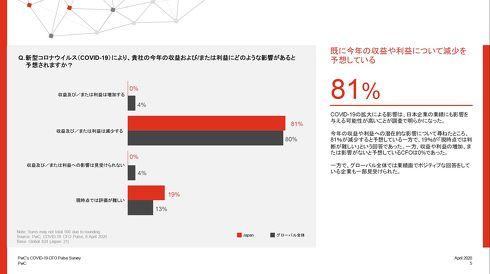2020年中の収益や利益に関する予想[クリックして拡大]出典:PwCグローバルネットワーク