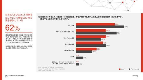 財務上の対応策について[クリックして拡大]出典:PwCグローバルネットワーク