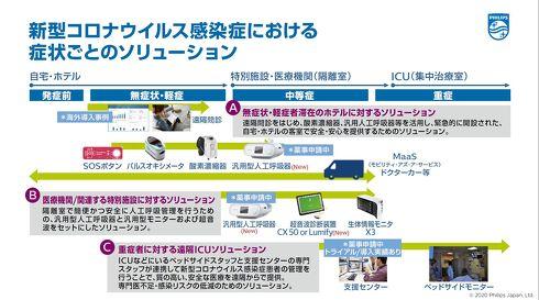 重症度別に提案する医療ソリューションの概要図[クリックして拡大]出典:フィリップス・ジャパン