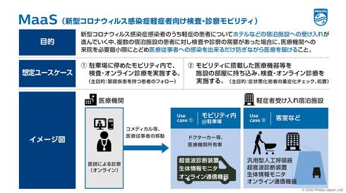 COVID-19感染者向けの移動診療サービス[クリックして拡大]出典:フィリップス・ジャパン