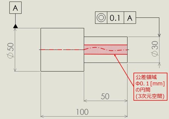 同軸度の公差領域