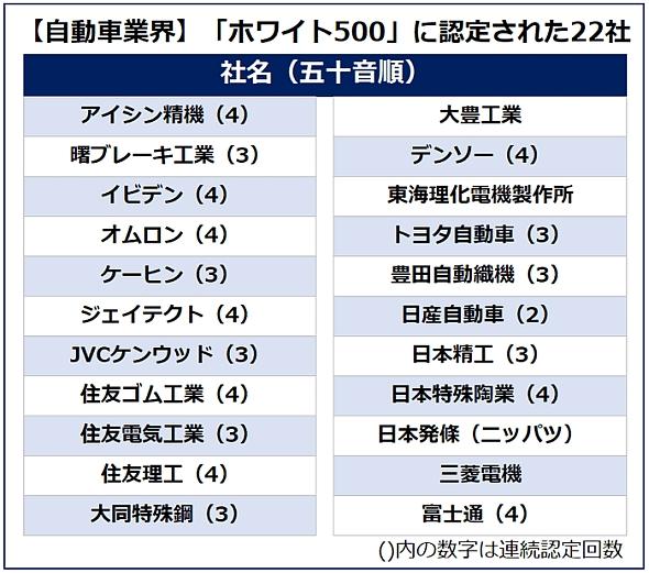 【自動車業界】「ホワイト500」に認定された22社