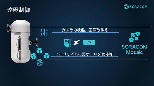SORACOM Mosaicを使ってカメラの遠隔制御が実行可能[クリックして拡大]出典:ソラコム
