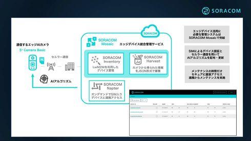 SORACOM Mosaic上でソラコムのIoTデバイスの管理サービスを利用可能[クリックして拡大]出典:ソラコム