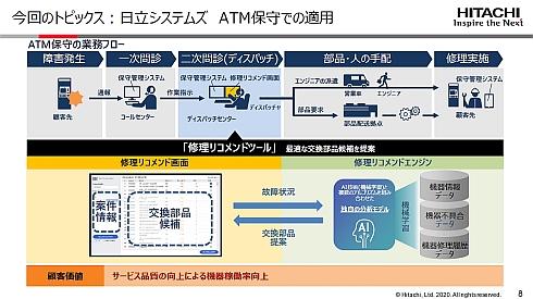 日立システムズにおけるATM保守への適用イメージ