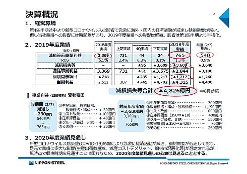 日本製鉄の2019年決算概況