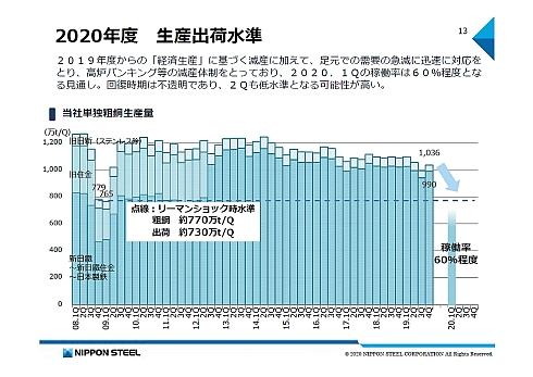 2020年度の粗鋼生産出荷水準