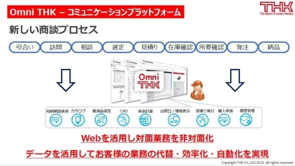 THKが描く「Omni THK」による新たな商談プロセス
