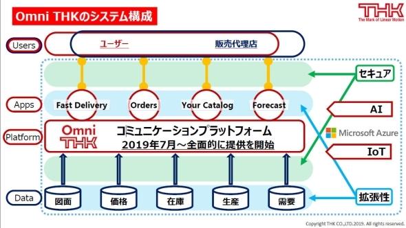 「Omni THK」のシステム構成