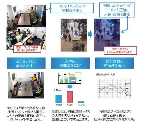 「映像解析AIソリューション」の機能概要[クリックして拡大]出典:Ridge-i