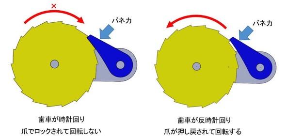 図2 「爪・歯車」タイプの構造