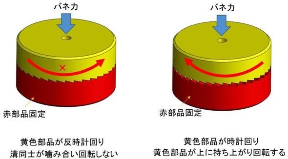 図3 「ランニングフェースラチェット」タイプの構造