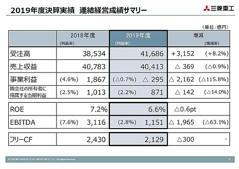 三菱重工業の2019年度連結業績