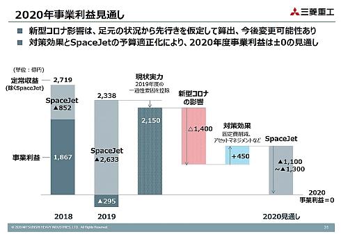2020年度の事業利益見通し