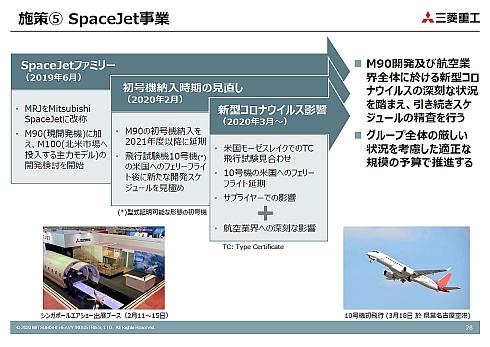 SpaceJet事業の状況