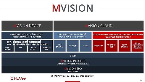 「MVISION」の構成
