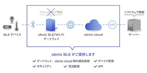 obniz Cloud上でBLE対応センサーを制御できる[クリックして拡大]出典:プラススタイル